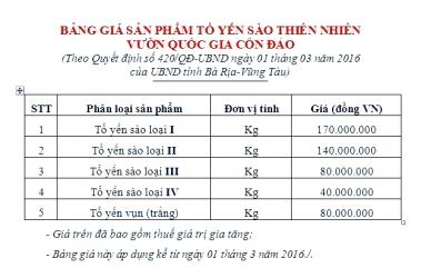 Bảng giá Yến Sào VQG Côn Đảo